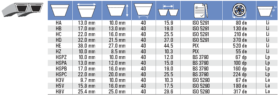 классификация многоручьевых ремней для подбора