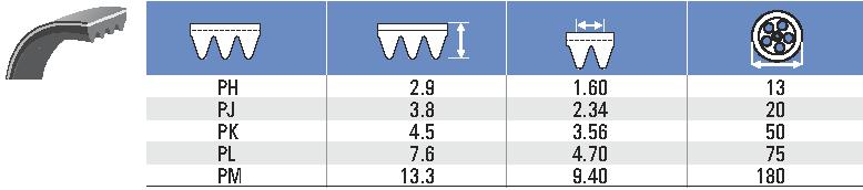 классификация поликлиновых ремней для подбора
