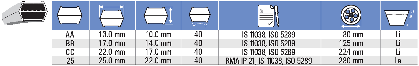 классификация шестигранных приводных ремней для подбора